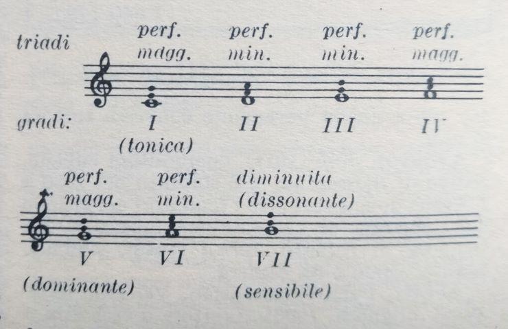 armonia musicale