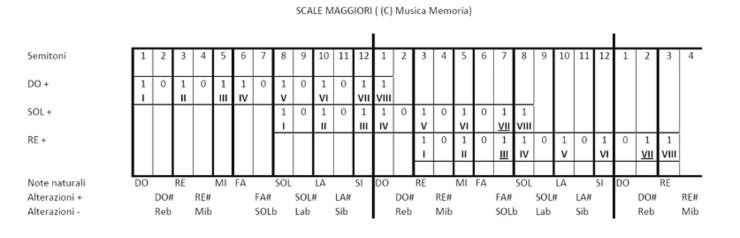 scale musicali in forma grafica