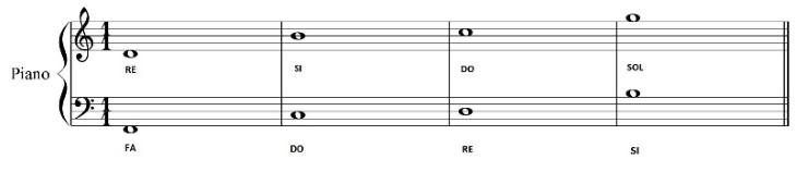 notazione musicale