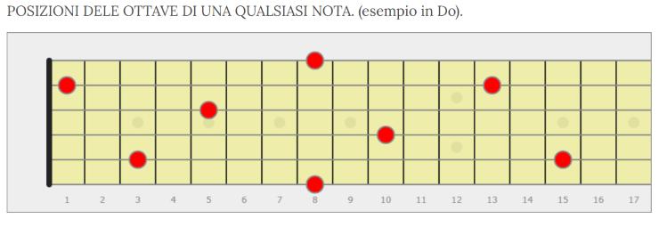 prime diteggiature delle triadi per chitarra