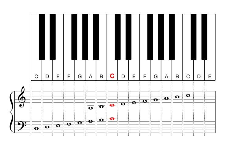 scala di do maggiore al pianoforte