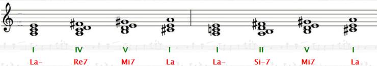 successione armonica I - IV - V - I