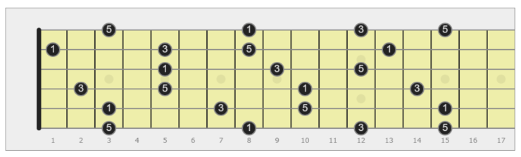triade maggiore chitarra