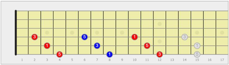 triade aumentata sulla chitarra